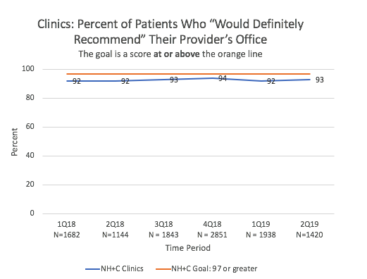graph of clinic satisfaction scores over time