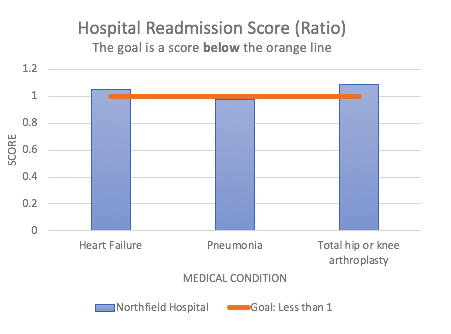 graph of hospital readmission scores