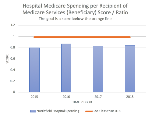 graph of hospital spending