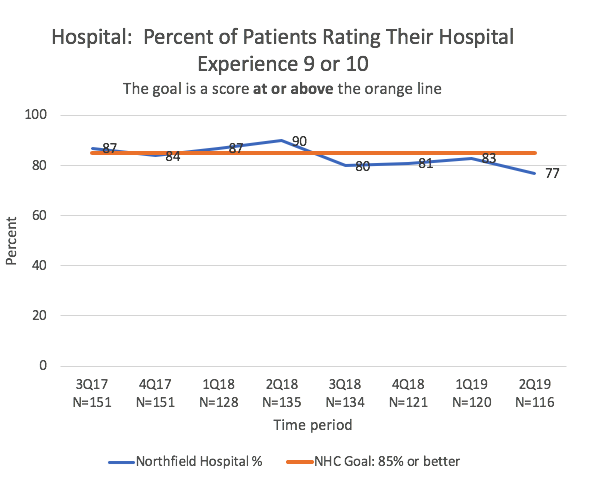 graph of hospital satisfaction scores over time