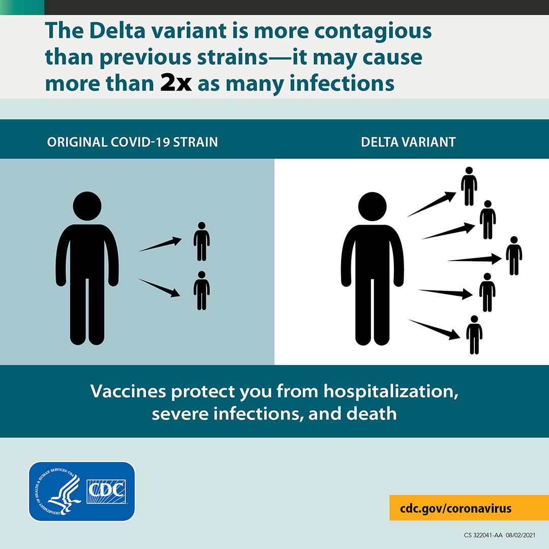 Delta variant of COVID: What you need to know